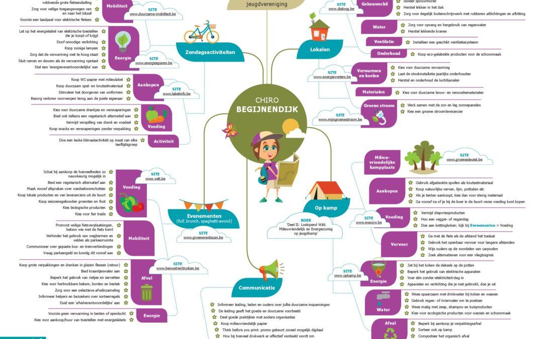Chiro Begijnendijk gaat voor duurzame activiteiten